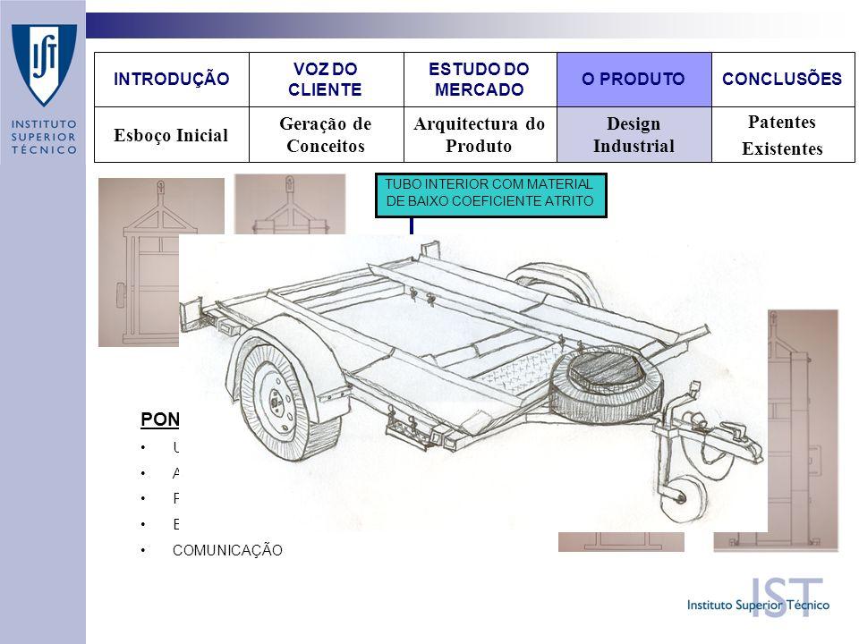 Design Industrial Patentes Existentes Arquitectura do Produto Geração de Conceitos Esboço Inicial VOZ DO CLIENTE O PRODUTOCONCLUSÕES ESTUDO DO MERCADO INTRODUÇÃO PONTOS FUNDAMENTAIS : UTILIDADE APARÊNCIA FACILIDADE DE MANUTENÇÃO BAIXO CUSTO COMUNICAÇÃO TUBO INTERIOR COM MATERIAL DE BAIXO COEFICIENTE ATRITO