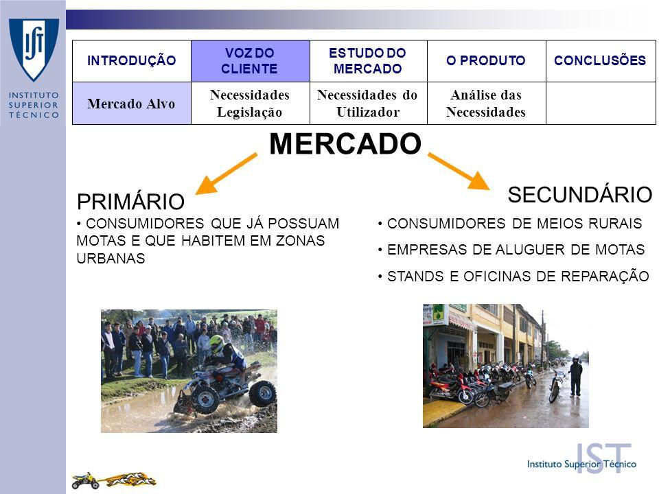 PRIMÁRIO Análise das Necessidades Necessidades do Utilizador Necessidades Legislação Mercado Alvo O PRODUTOCONCLUSÕES ESTUDO DO MERCADO VOZ DO CLIENTE INTRODUÇÃO SECUNDÁRIO MERCADO CONSUMIDORES QUE JÁ POSSUAM MOTAS E QUE HABITEM EM ZONAS URBANAS CONSUMIDORES DE MEIOS RURAIS EMPRESAS DE ALUGUER DE MOTAS STANDS E OFICINAS DE REPARAÇÃO