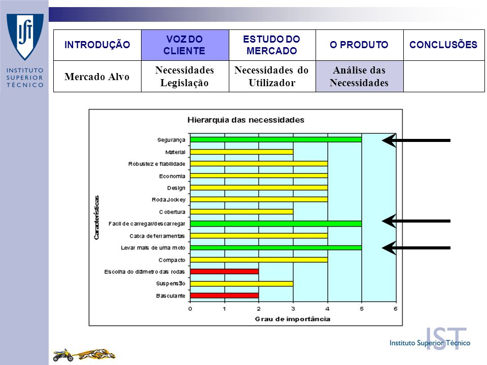 Análise das Necessidades Necessidades do Utilizador Necessidades Legislação Mercado Alvo O PRODUTOCONCLUSÕES ESTUDO DO MERCADO VOZ DO CLIENTE INTRODUÇÃO
