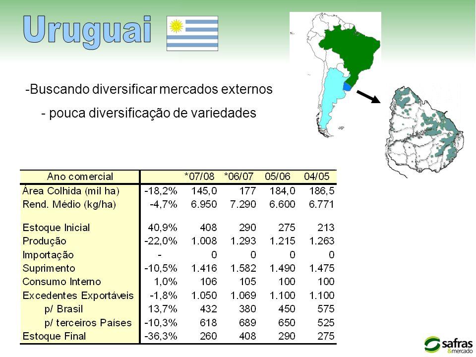 -Buscando diversificar mercados externos - pouca diversificação de variedades