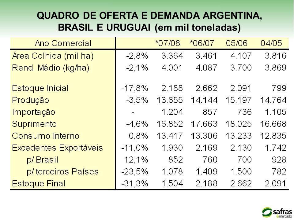 QUADRO DE OFERTA E DEMANDA ARGENTINA, BRASIL E URUGUAI (em mil toneladas)