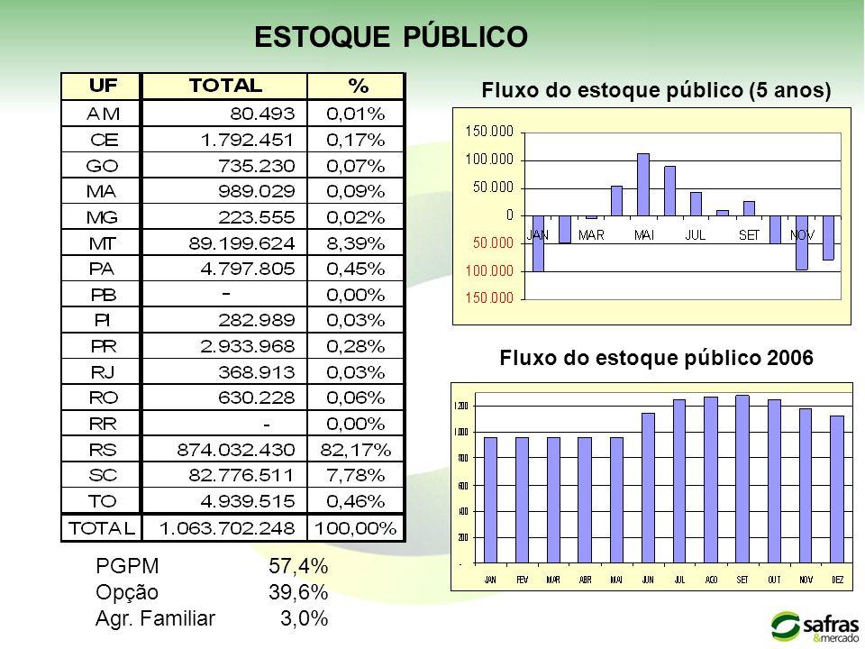 Fluxo do estoque público (5 anos) PGPM57,4% Opção39,6% Agr. Familiar 3,0% ESTOQUE PÚBLICO Fluxo do estoque público 2006