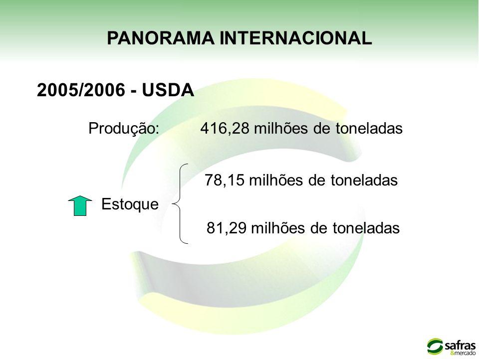 PANORAMA INTERNACIONAL 2005/2006 - USDA Produção:416,28 milhões de toneladas 78,15 milhões de toneladas 81,29 milhões de toneladas Estoque
