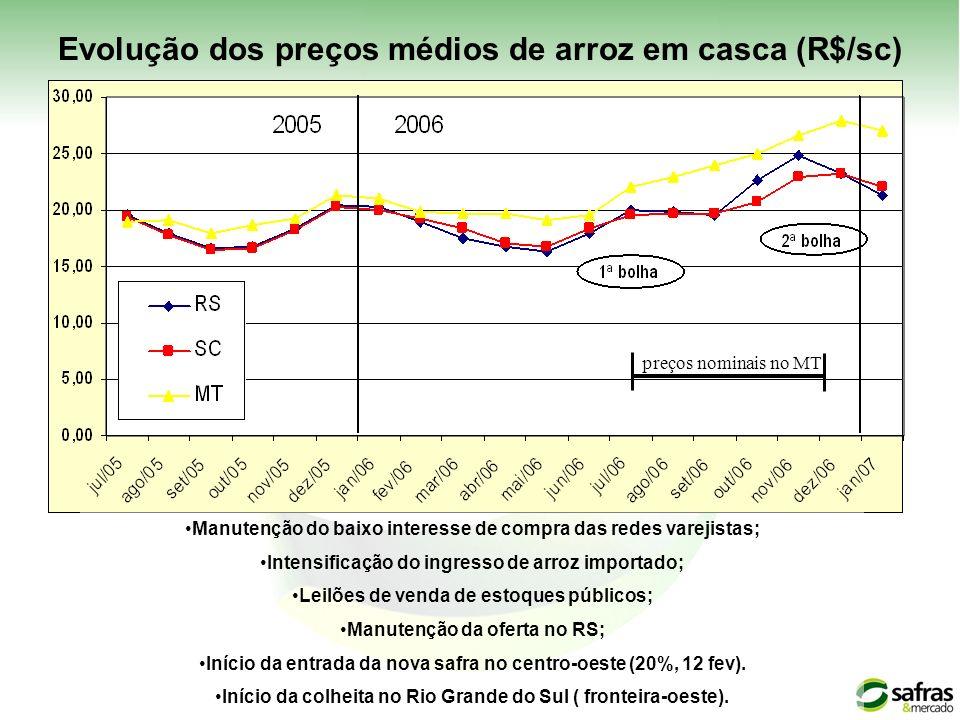 preços nominais no MT Evolução dos preços médios de arroz em casca (R$/sc) Manutenção do baixo interesse de compra das redes varejistas; Intensificaçã