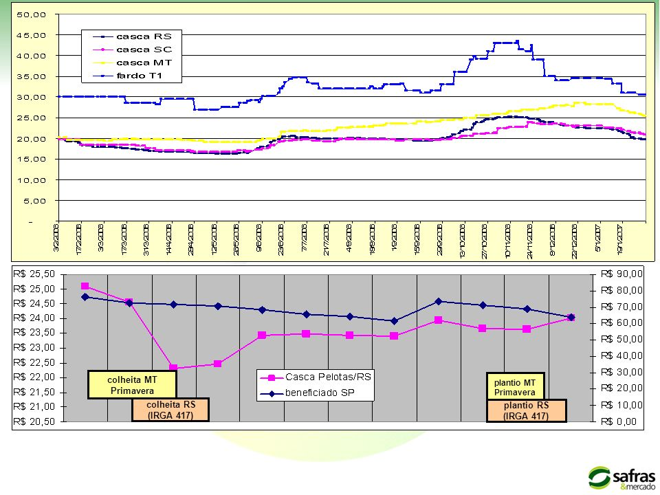 plantio MT Primavera plantio RS (IRGA 417) colheita RS (IRGA 417) colheita MT Primavera SAZONALIDADE