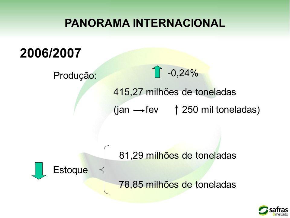 PANORAMA INTERNACIONAL 2006/2007 Produção: Estoque 81,29 milhões de toneladas 78,85 milhões de toneladas -0,24% 415,27 milhões de toneladas (jan fev 2