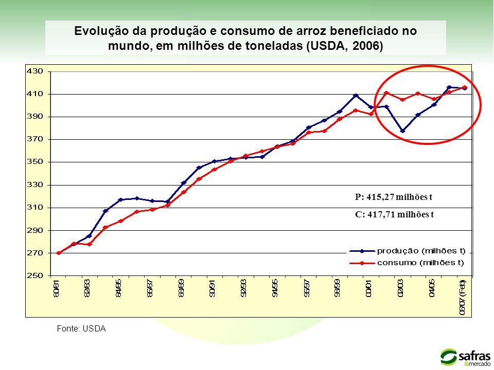 Evolução da produção e consumo de arroz beneficiado no mundo, em milhões de toneladas (USDA, 2006) Fonte: USDA P: 415,27 milhões t C: 417,71 milhões t