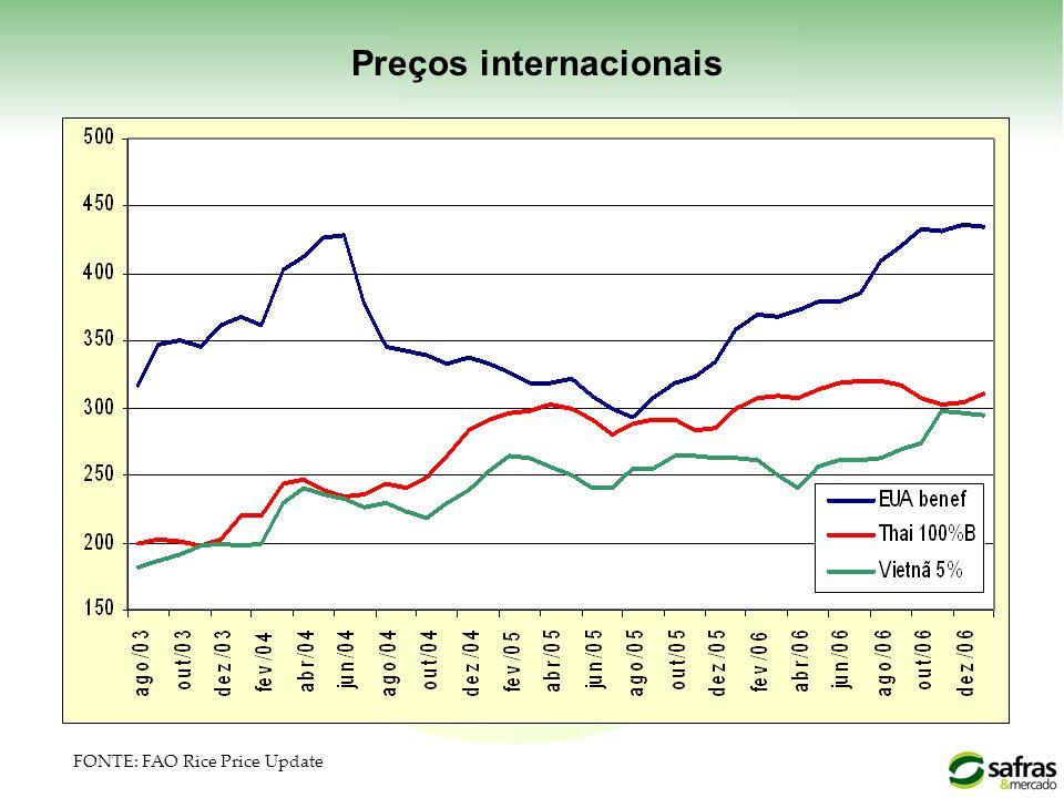 Preços internacionais FONTE: FAO Rice Price Update