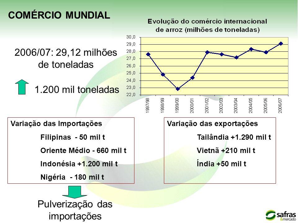 1.200 mil toneladas Variação das Importações Filipinas - 50 mil t Oriente Médio - 660 mil t Indonésia +1.200 mil t Nigéria - 180 mil t Variação das ex