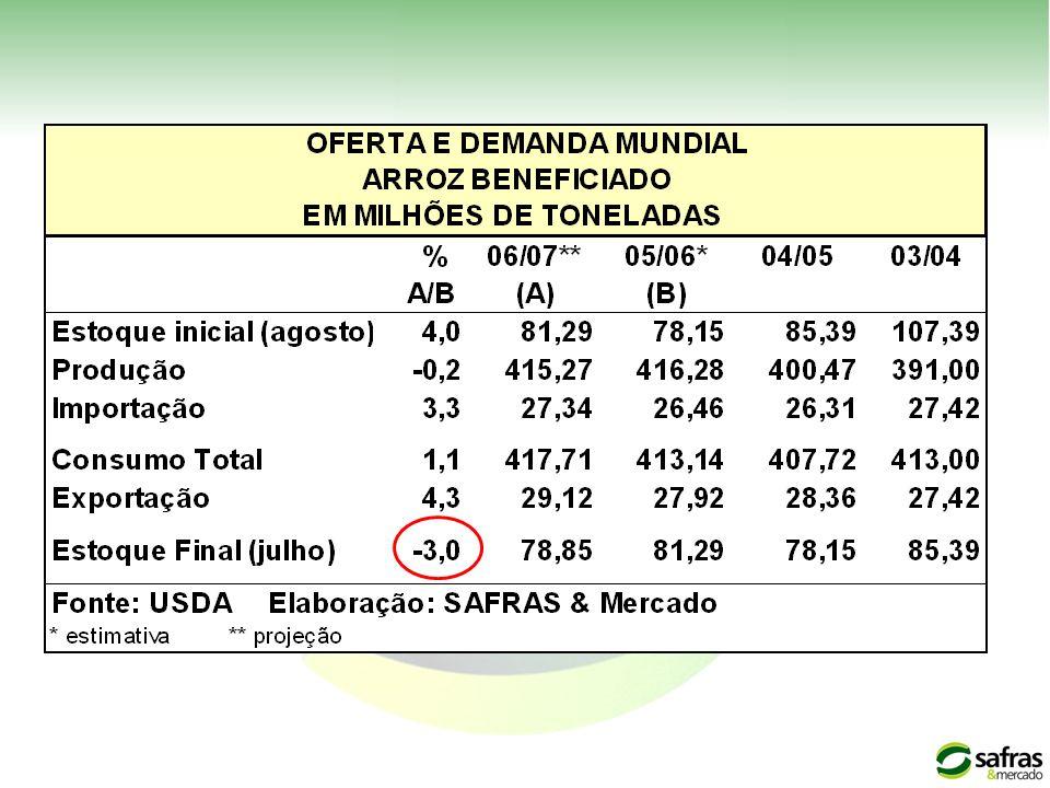 Fluxo do estoque público (5 anos) PGPM57,4% Opção39,6% Agr.