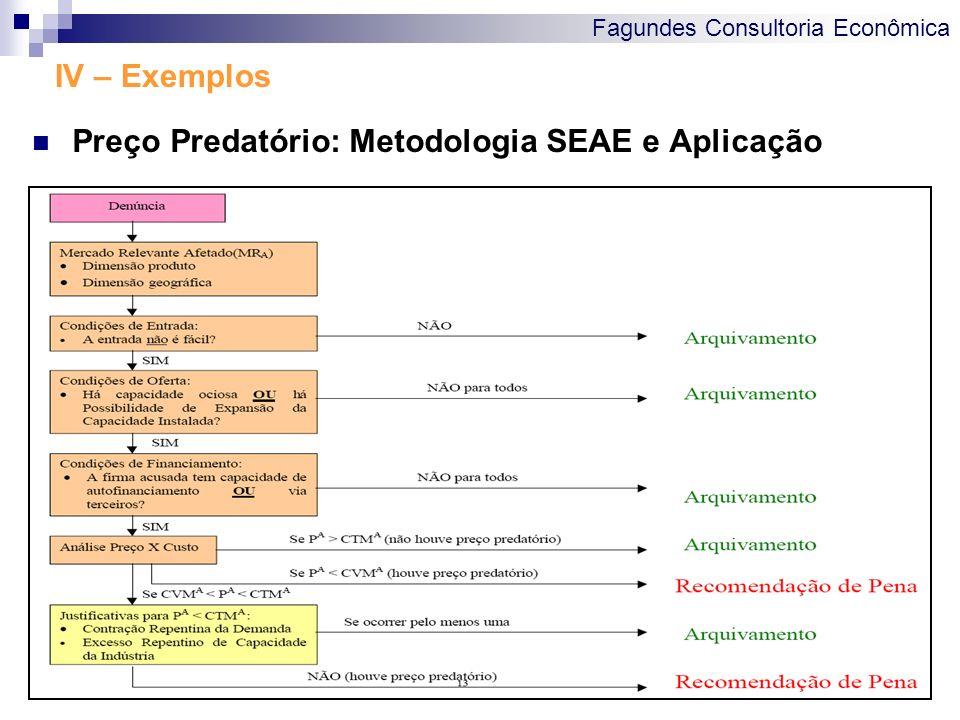 Fagundes Consultoria Econômica IV – Exemplos Preço Predatório: Metodologia SEAE e Aplicação