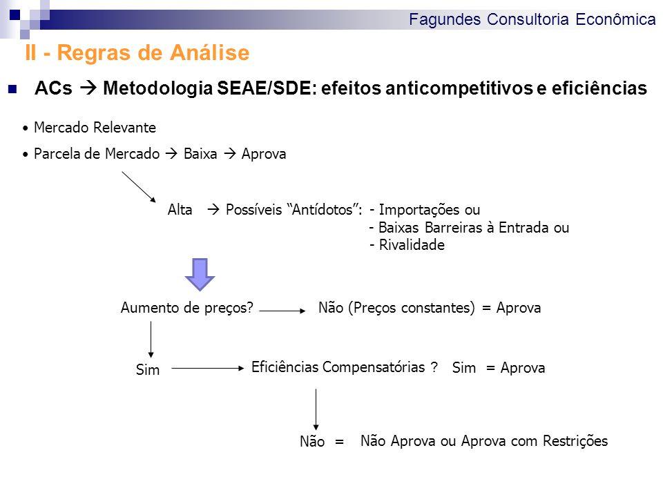 Fagundes Consultoria Econômica II - Regras de Análise ACs Metodologia SEAE/SDE: efeitos anticompetitivos e eficiências Alta Possíveis Antídotos: - Imp