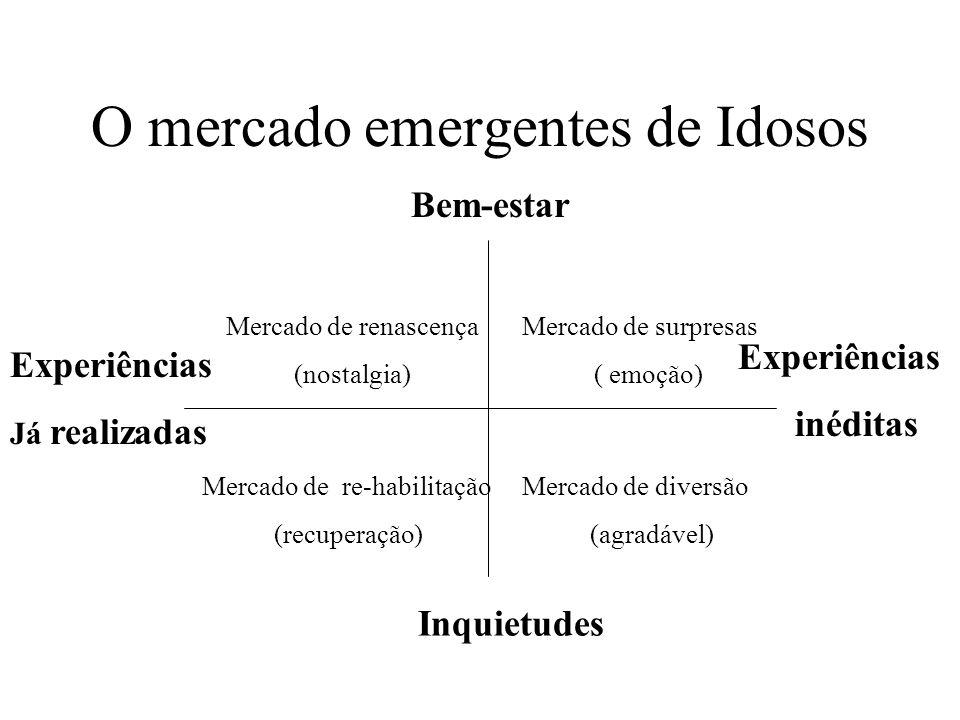 O mercado emergentes de Idosos Bem-estar Inquietudes Experiências inéditas Experiências Já realizadas Mercado de surpresas ( emoção) Mercado de re-habilitação (recuperação) Mercado de renascença (nostalgia) Mercado de diversão (agradável)