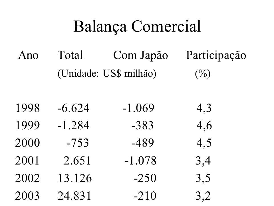 Balança Comercial Ano Total Com Japão Participação (Unidade: US$ milhão) (%) 1998 -6.624 -1.069 4,3 1999 -1.284 -383 4,6 2000 -753 -489 4,5 2001 2.651 -1.078 3,4 2002 13.126 -250 3,5 2003 24.831 -210 3,2