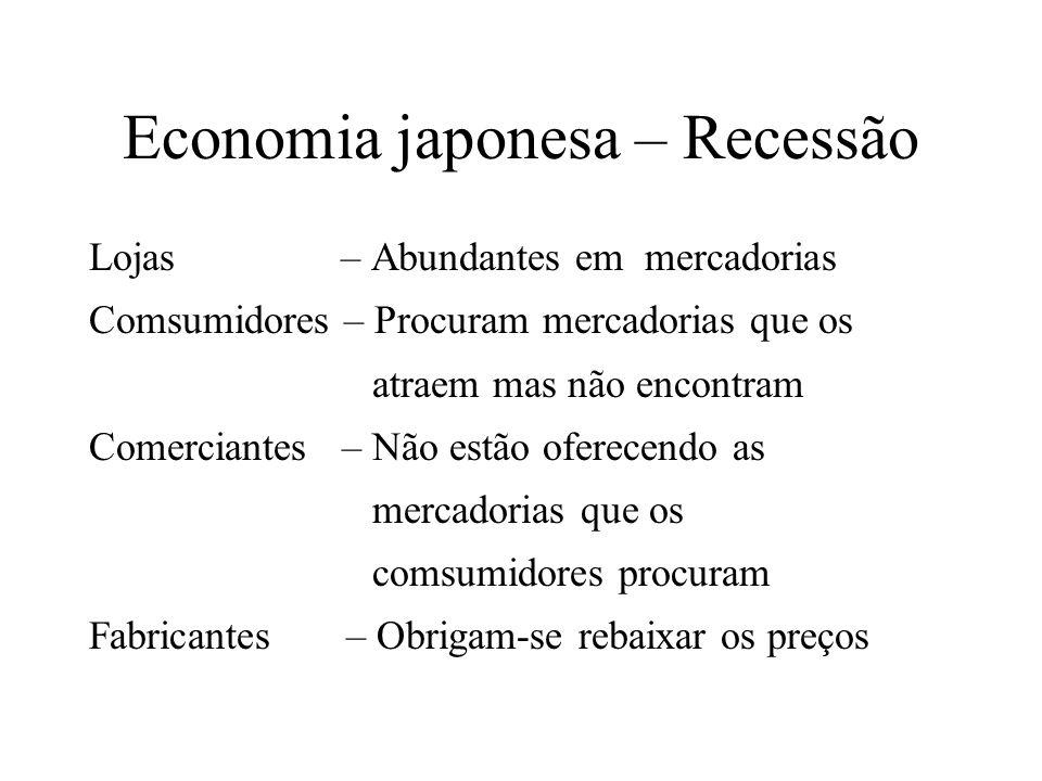 Economia japonesa – Recessão Lojas – Abundantes em mercadorias Comsumidores – Procuram mercadorias que os atraem mas não encontram Comerciantes – Não estão oferecendo as mercadorias que os comsumidores procuram Fabricantes – Obrigam-se rebaixar os preços