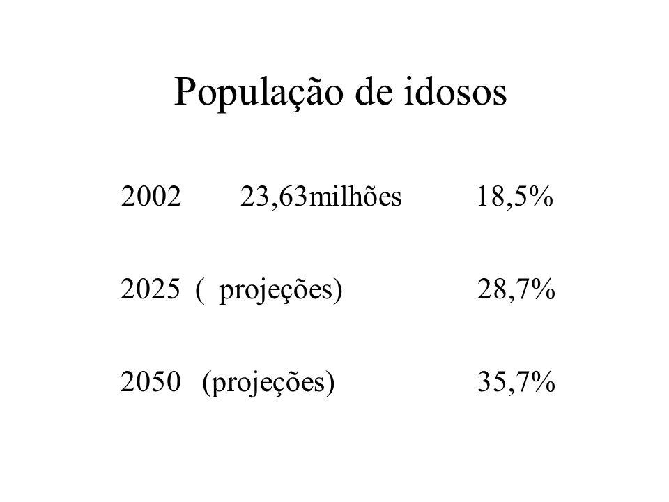 População de idosos 2002 23,63milhões 18,5% 2025 ( projeções) 28,7% 2050 (projeções) 35,7%