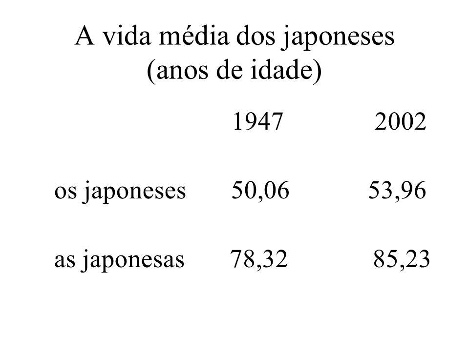 A vida média dos japoneses (anos de idade) 1947 2002 os japoneses 50,06 53,96 as japonesas 78,32 85,23