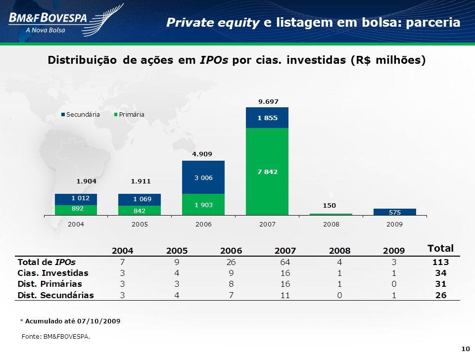 10 Private equity e listagem em bolsa: parceria Distribuição de ações em IPOs por cias. investidas (R$ milhões) Fonte: BM&FBOVESPA. Total * Acumulado