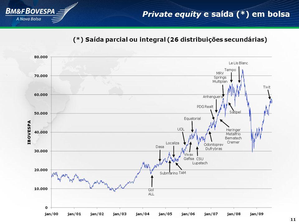 11 Private equity e saída (*) em bolsa (*) Saída parcial ou integral (26 distribuições secundárias)