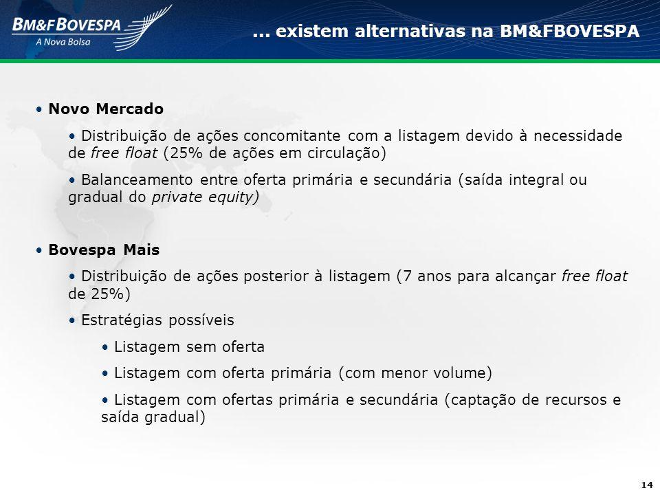 14... existem alternativas na BM&FBOVESPA Novo Mercado Distribuição de ações concomitante com a listagem devido à necessidade de free float (25% de aç