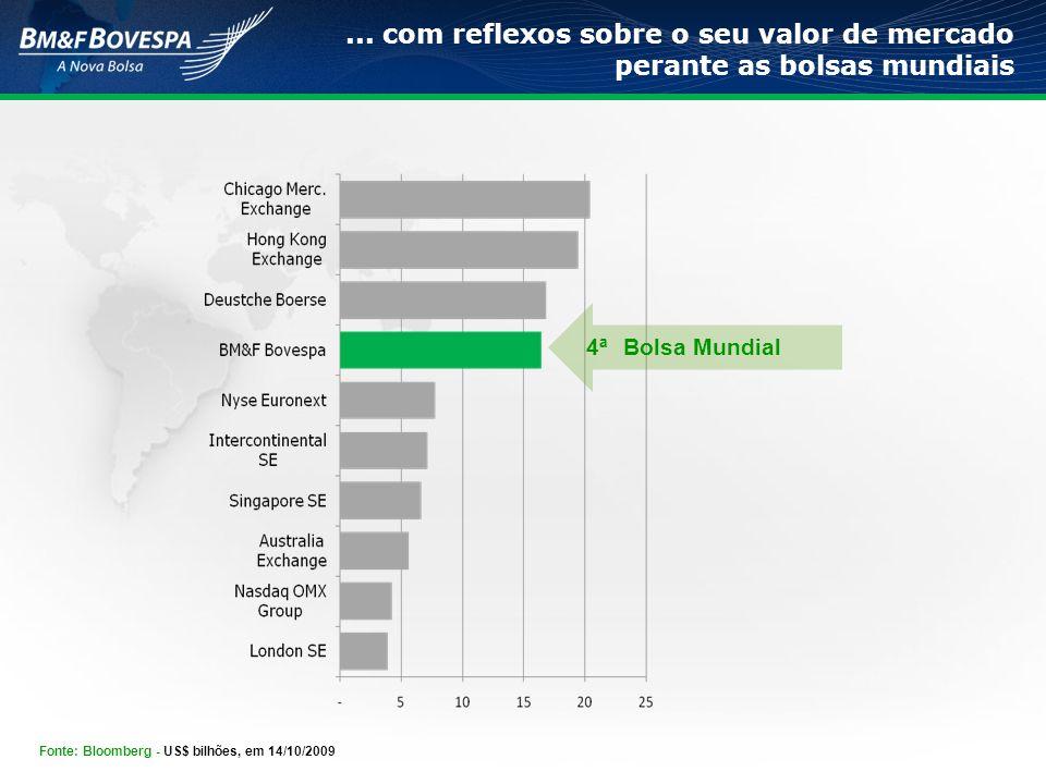 Bolsa Mundial 4ª Fonte: Bloomberg - US$ bilhões, em 14/10/2009... com reflexos sobre o seu valor de mercado perante as bolsas mundiais