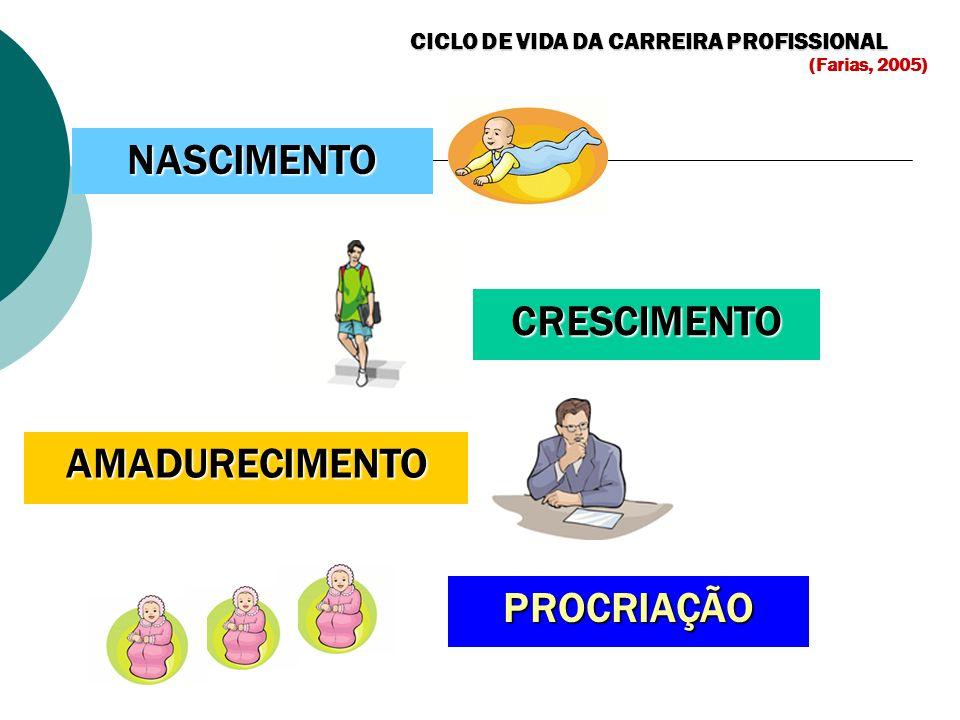 CICLO DE VIDA DA CARREIRA PROFISSIONAL (Farias, 2005) NASCIMENTO CRESCIMENTO AMADURECIMENTO PROCRIAÇÃO