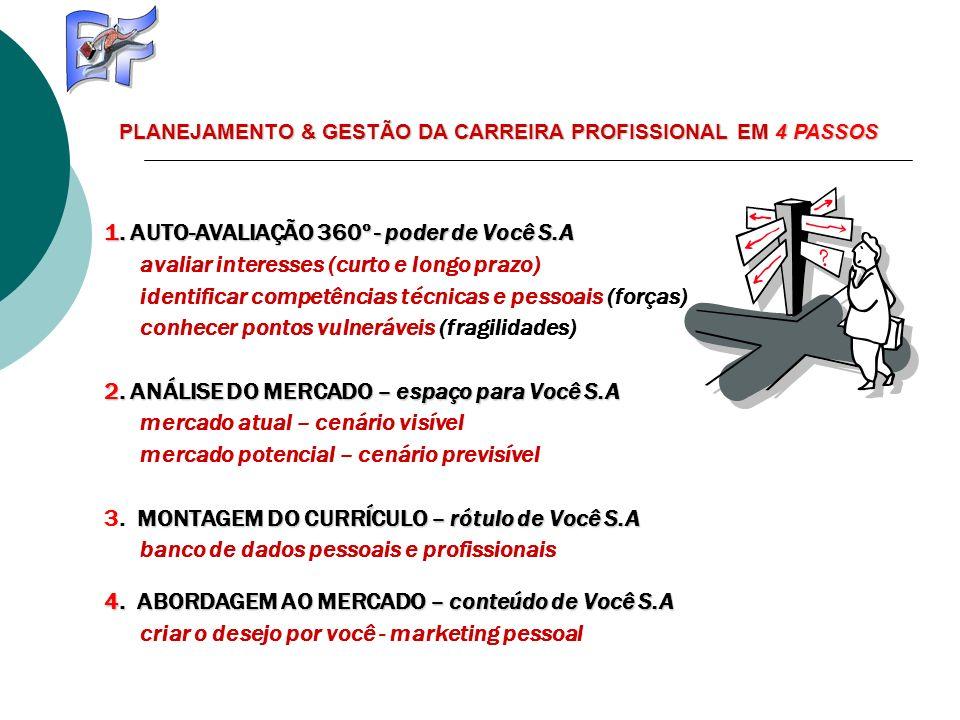 1. AUTO-AVALIAÇÃO 360º - poder de Você S.A avaliar interesses (curto e longo prazo) identificar competências técnicas e pessoais (forças) conhecer pon