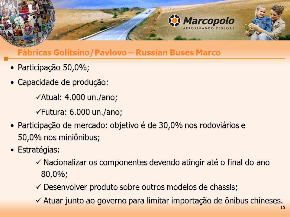 Participação 50,0%;Participação 50,0%; Capacidade de produção:Capacidade de produção: Atual: 4.000 un./ano; Atual: 4.000 un./ano; Futura: 6.000 un./ano; Futura: 6.000 un./ano; Participação de mercado: objetivo é de 30,0% nos rodoviários eParticipação de mercado: objetivo é de 30,0% nos rodoviários e 50,0% nos miniônibus; Estratégias:Estratégias: Nacionalizar os componentes devendo atingir até o final do ano Nacionalizar os componentes devendo atingir até o final do ano80,0%; Desenvolver produto sobre outros modelos de chassis; Desenvolver produto sobre outros modelos de chassis; Atuar junto ao governo para limitar importação de ônibus chineses.