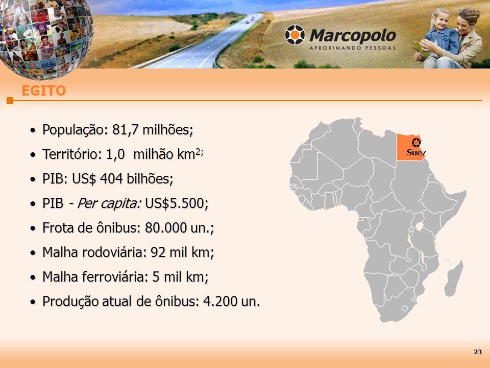 23 EGITO População: 81,7 milhões;População: 81,7 milhões; Território: 1,0 milhão km 2;Território: 1,0 milhão km 2; PIB: US$ 404 bilhões;PIB: US$ 404 bilhões; PIB - Per capita: US$5.500;PIB - Per capita: US$5.500; Frota de ônibus: 80.000 un.;Frota de ônibus: 80.000 un.; Malha rodoviária: 92 mil km;Malha rodoviária: 92 mil km; Malha ferroviária: 5 mil km;Malha ferroviária: 5 mil km; Produção atual de ônibus: 4.200 un.Produção atual de ônibus: 4.200 un.