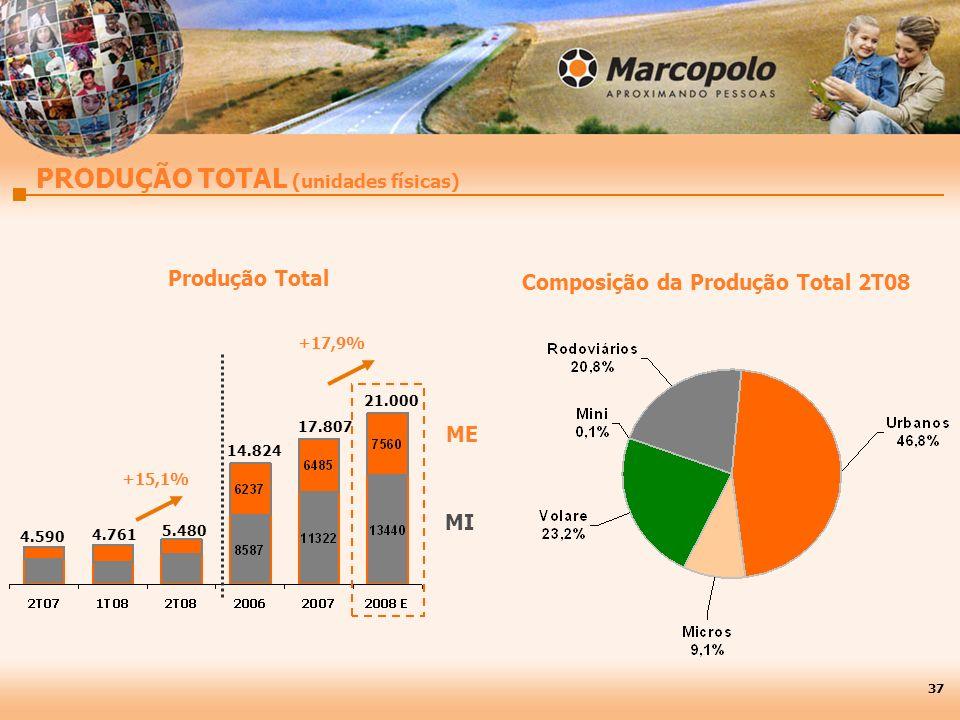 PRODUÇÃO TOTAL (unidades físicas) MI ME Produção Total Composição da Produção Total 2T08 +15,1% 37 +17,9% 4.590 4.761 5.480 14.824 17.807 21.000