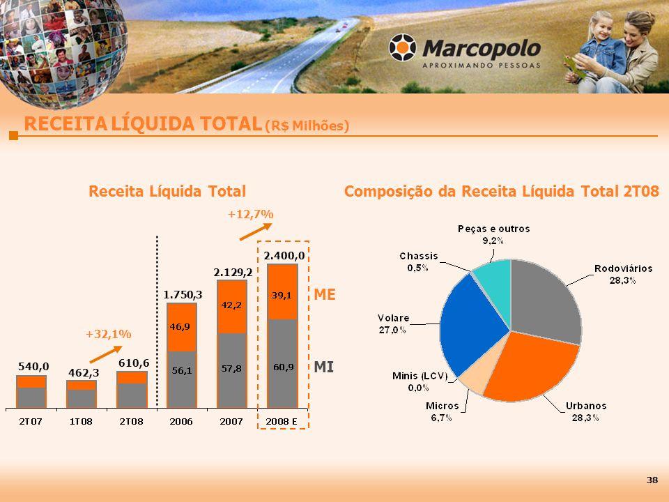 RECEITA LÍQUIDA TOTAL (R$ Milhões) MI ME 2.400,0 1.750,3 540,0 610,6 Composição da Receita Líquida Total 2T08 +32,1% Receita Líquida Total 38 2.129,2 462,3 +12,7%