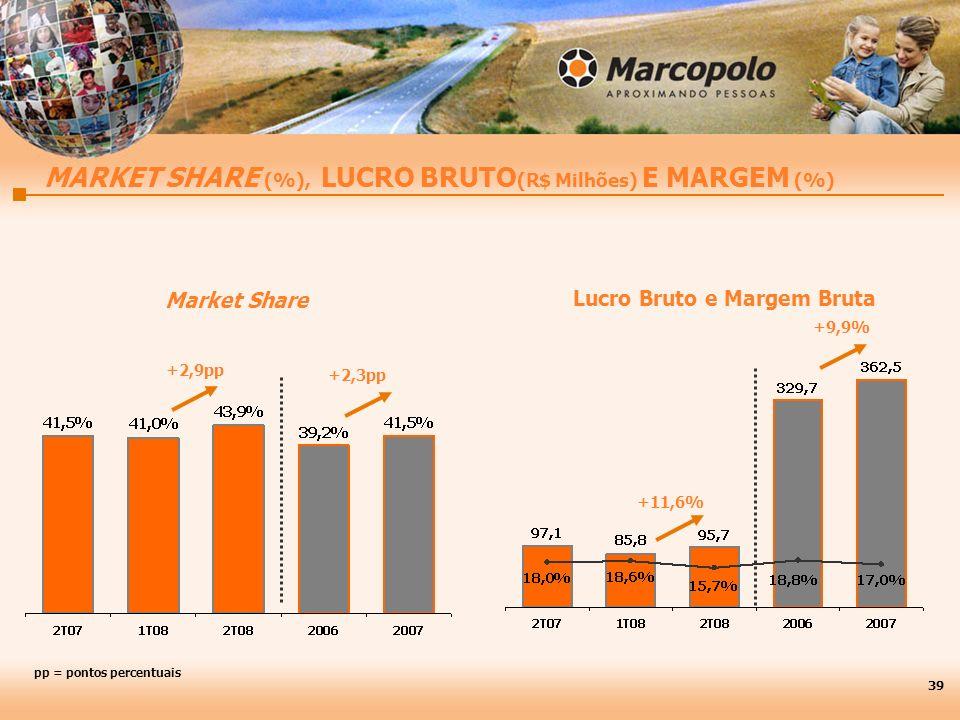 MARKET SHARE (%), LUCRO BRUTO (R$ Milhões) E MARGEM (%) Lucro Bruto e Margem Bruta +11,6% 39 +2,3pp Market Share +2,9pp +9,9% pp = pontos percentuais