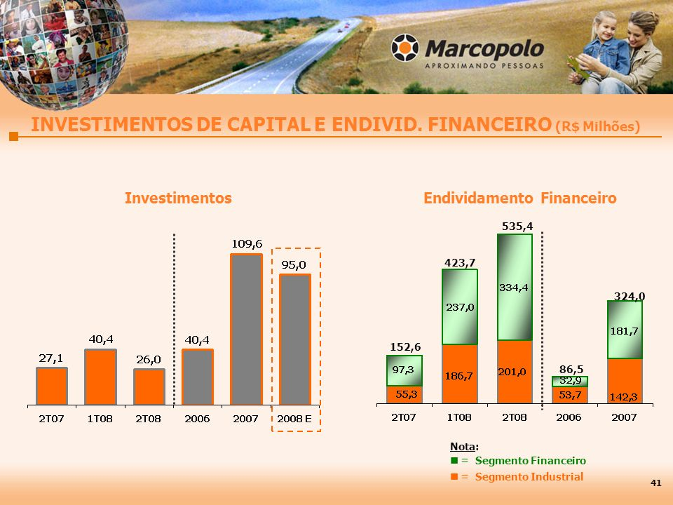 INVESTIMENTOS DE CAPITAL E ENDIVID. FINANCEIRO (R$ Milhões) Endividamento FinanceiroInvestimentos 86,5 Nota: = Segmento Financeiro = Segmento Industri