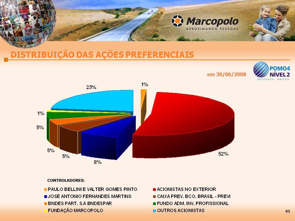 CONTROLADORES: DISTRIBUIÇÃO DAS AÇÕES PREFERENCIAIS 45 em 30/06/2008