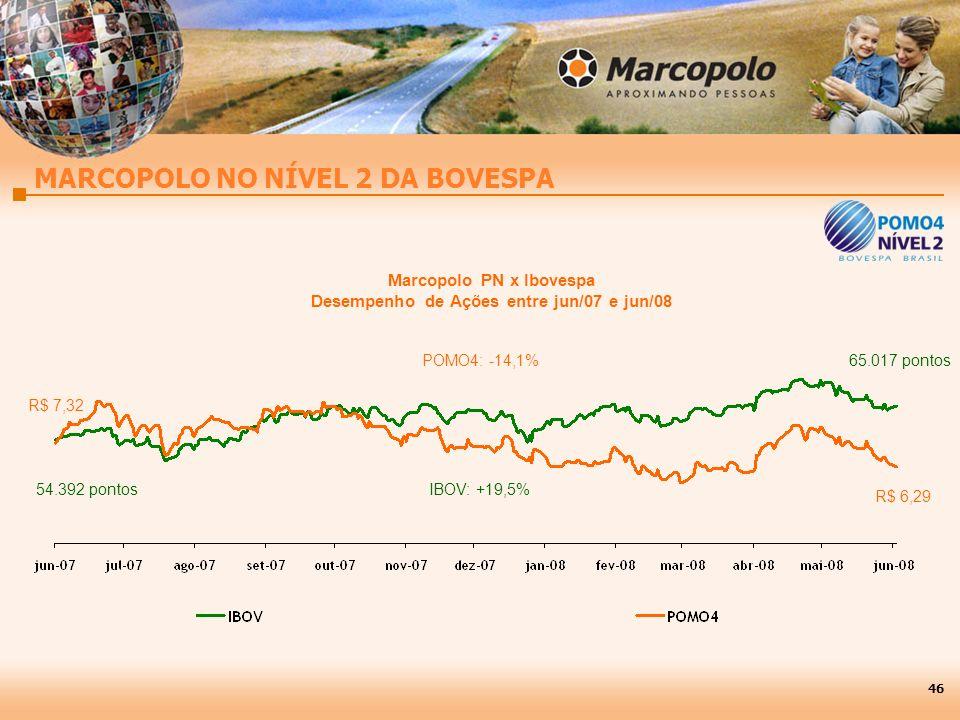 46 MARCOPOLO NO NÍVEL 2 DA BOVESPA R$ 7,32 54.392 pontos R$ 6,29 65.017 pontos IBOV: +19,5% POMO4: -14,1% Marcopolo PN x Ibovespa Desempenho de Ações entre jun/07 e jun/08