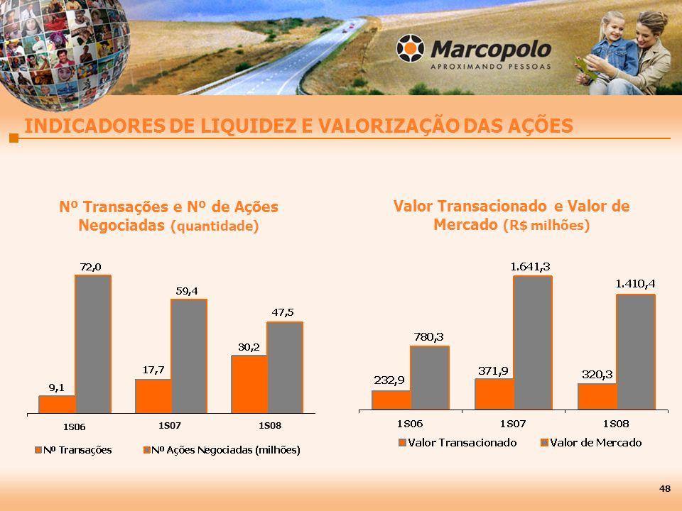 INDICADORES DE LIQUIDEZ E VALORIZAÇÃO DAS AÇÕES Nº Transações e Nº de Ações Negociadas (quantidade) Valor Transacionado e Valor de Mercado (R$ milhões) 48 1S071S08
