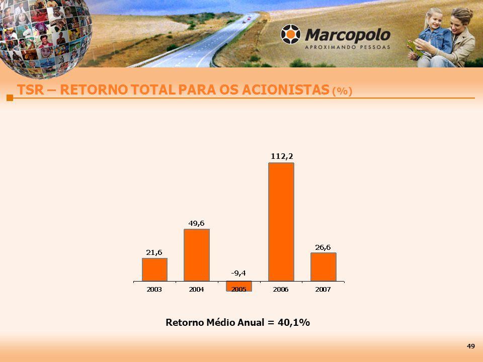 49 112,2 Retorno Médio Anual = 40,1% TSR – RETORNO TOTAL PARA OS ACIONISTAS (%)
