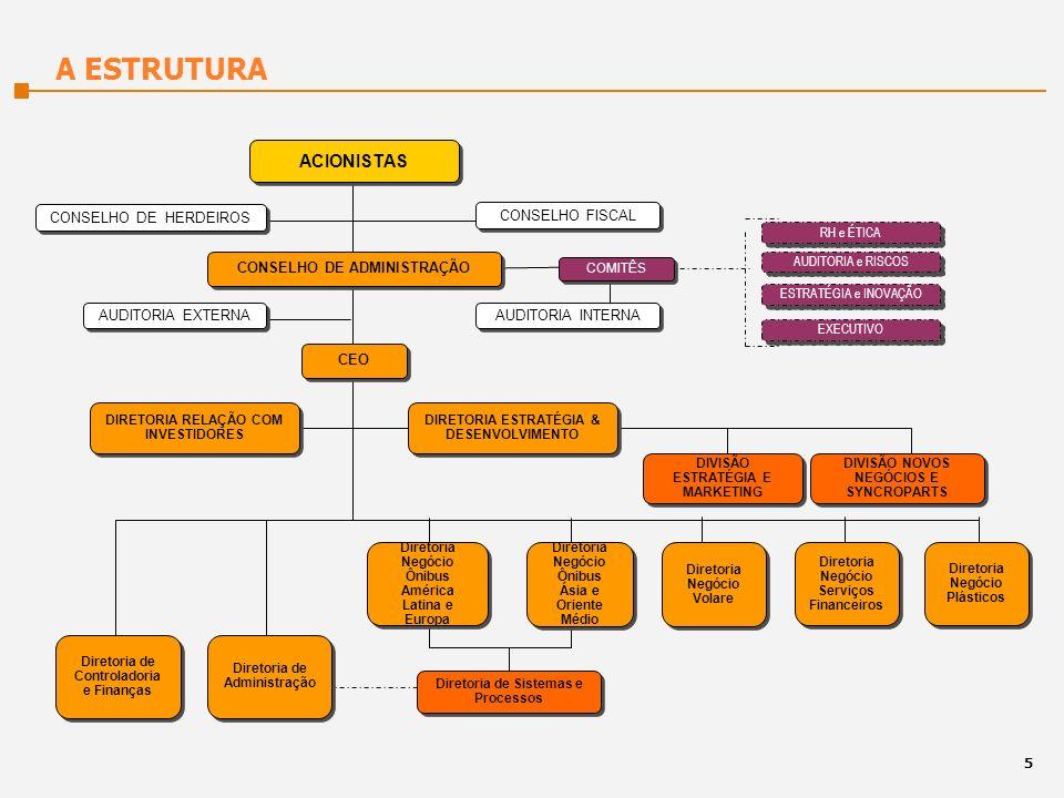 CONSELHO FISCAL ACIONISTAS CONSELHO DE HERDEIROS CEO DIRETORIA RELAÇÃO COM INVESTIDORES CONSELHO DE ADMINISTRAÇÃO AUDITORIA INTERNA AUDITORIA EXTERNA