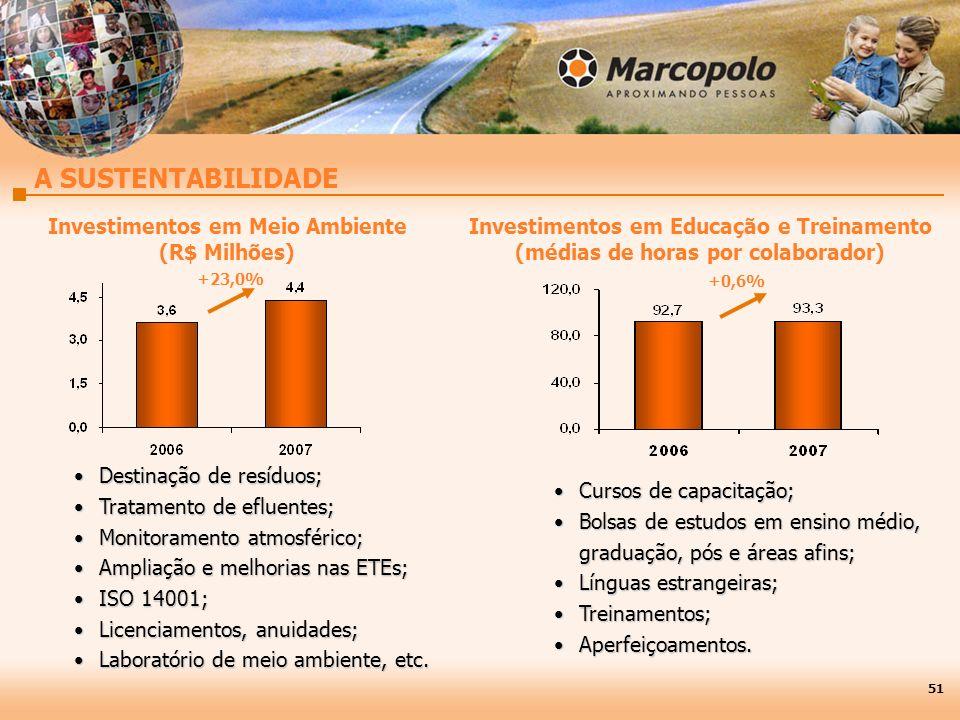 51 Investimentos em Meio Ambiente (R$ Milhões) Destinação de resíduos;Destinação de resíduos; Tratamento de efluentes;Tratamento de efluentes; Monitoramento atmosférico;Monitoramento atmosférico; Ampliação e melhorias nas ETEs;Ampliação e melhorias nas ETEs; ISO 14001;ISO 14001; Licenciamentos, anuidades;Licenciamentos, anuidades; Laboratório de meio ambiente, etc.Laboratório de meio ambiente, etc.