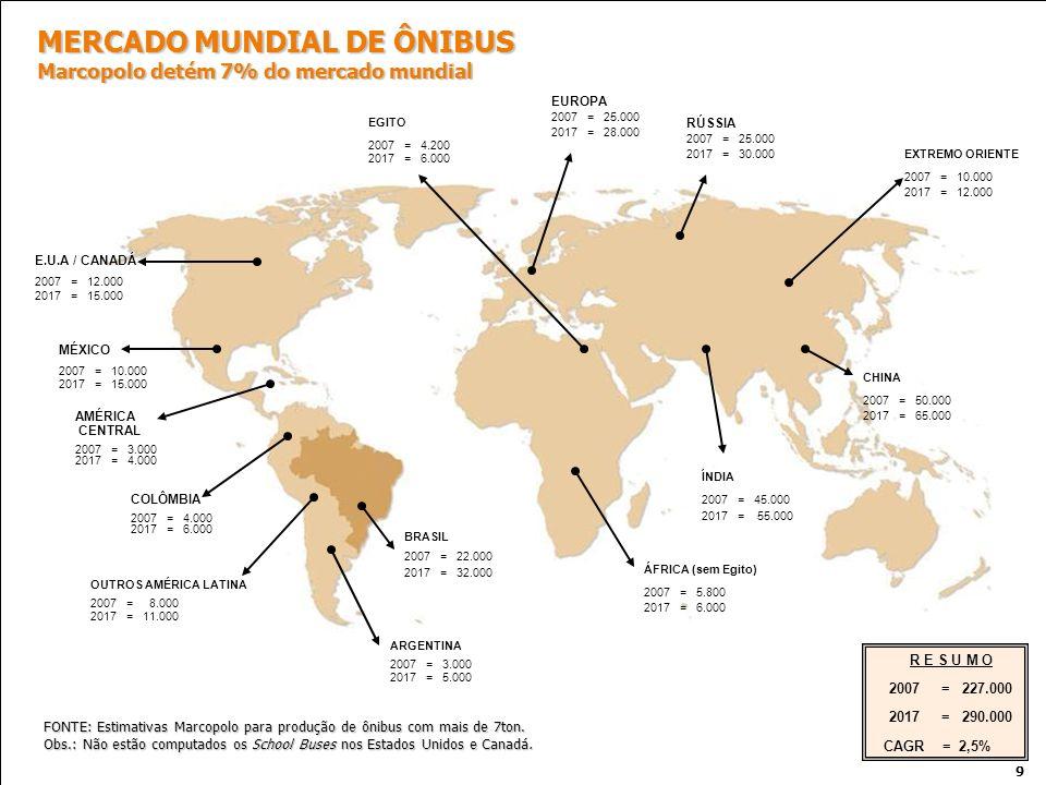 MERCADO MUNDIAL DE ÔNIBUS Marcopolo detém 7% do mercado mundial FONTE: Estimativas Marcopolo para produção de ônibus com mais de 7ton. Obs.: Não estão