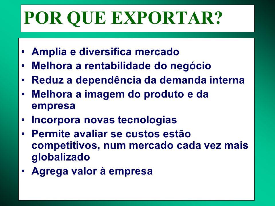 POR QUE EXPORTAR? Amplia e diversifica mercado Melhora a rentabilidade do negócio Reduz a dependência da demanda interna Melhora a imagem do produto e