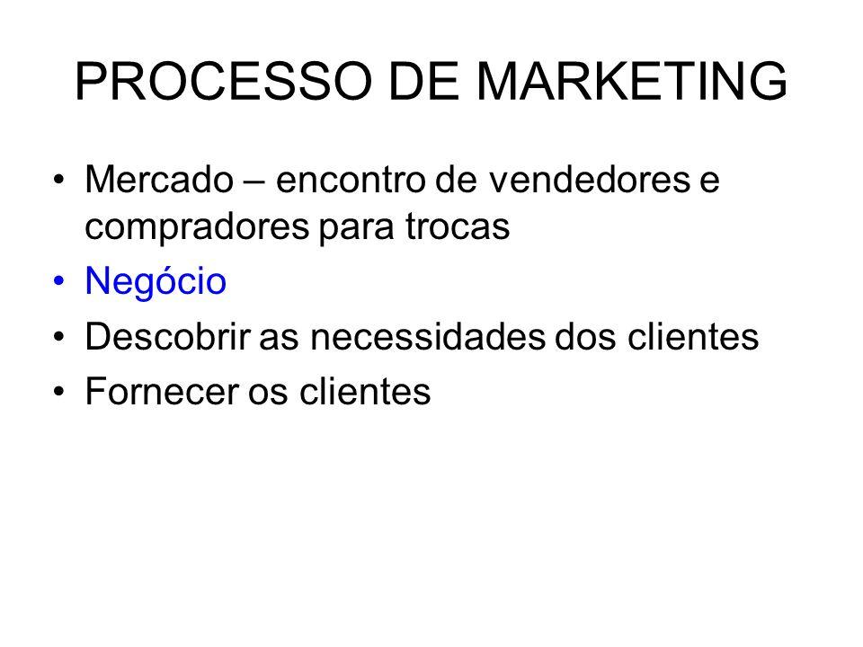 PROCESSO DE MARKETING Mercado – encontro de vendedores e compradores para trocas Negócio Descobrir as necessidades dos clientes Fornecer os clientes