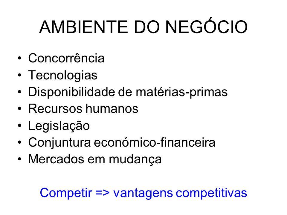 AMBIENTE DO NEGÓCIO Concorrência Tecnologias Disponibilidade de matérias-primas Recursos humanos Legislação Conjuntura económico-financeira Mercados em mudança Competir => vantagens competitivas