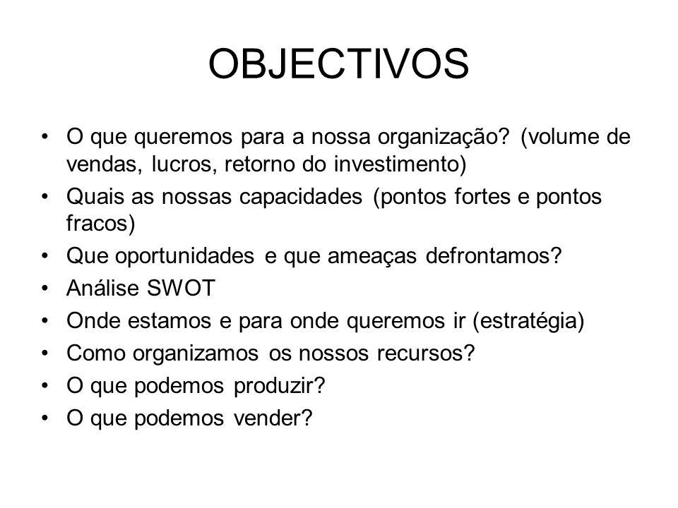 OBJECTIVOS O que queremos para a nossa organização? (volume de vendas, lucros, retorno do investimento) Quais as nossas capacidades (pontos fortes e p