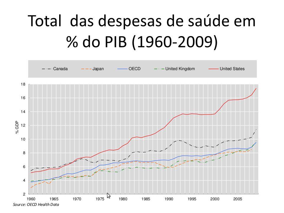 Total das despesas de saúde em % do PIB (1960-2009)