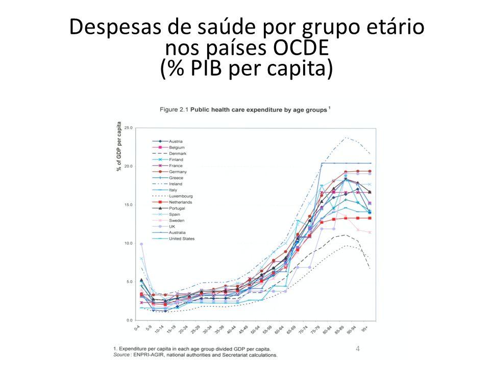 Despesas de saúde por grupo etário nos países OCDE (% PIB per capita) 4