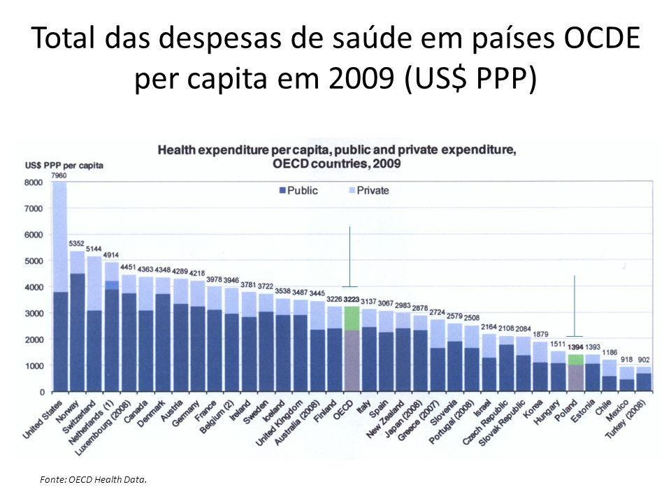 Total das despesas de saúde em países OCDE per capita em 2009 (US$ PPP) Fonte: OECD Health Data.
