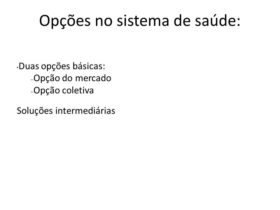 Opções no sistema de saúde: Duas opções básicas: – Opção do mercado – Opção coletiva Soluções intermediárias