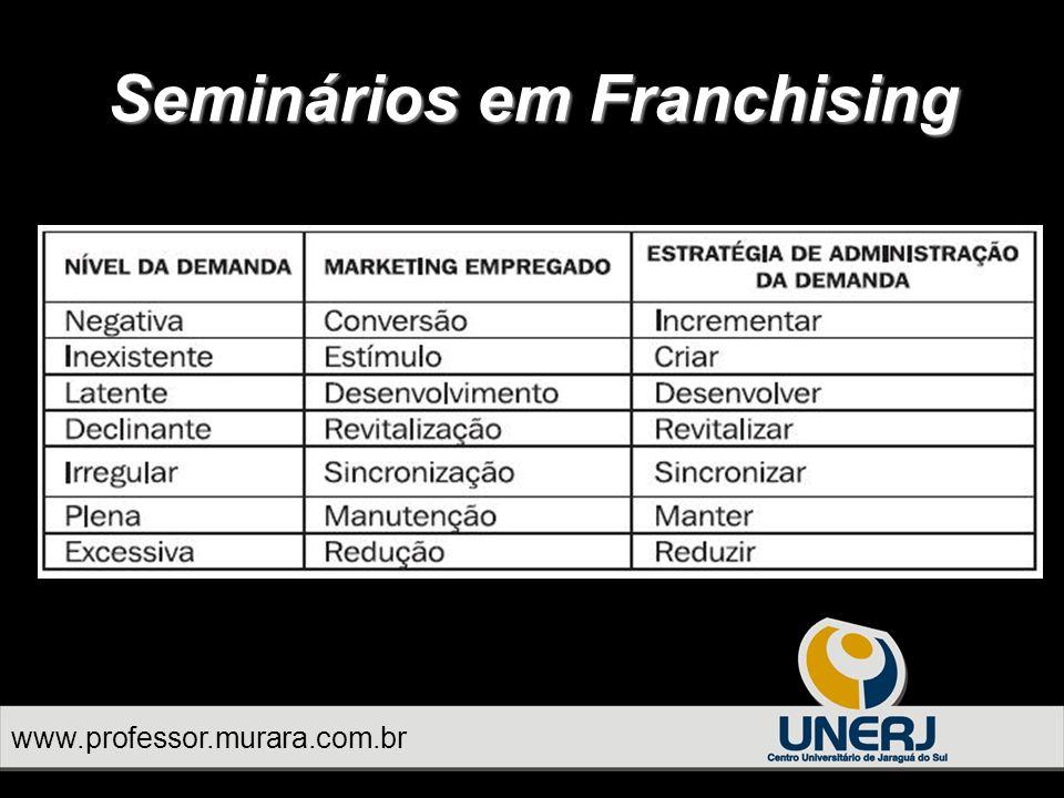 Seminários em Franchising A estratégia de marketing utiliza de forma equilibrada e harmônica os vários elementos do marketing mix.