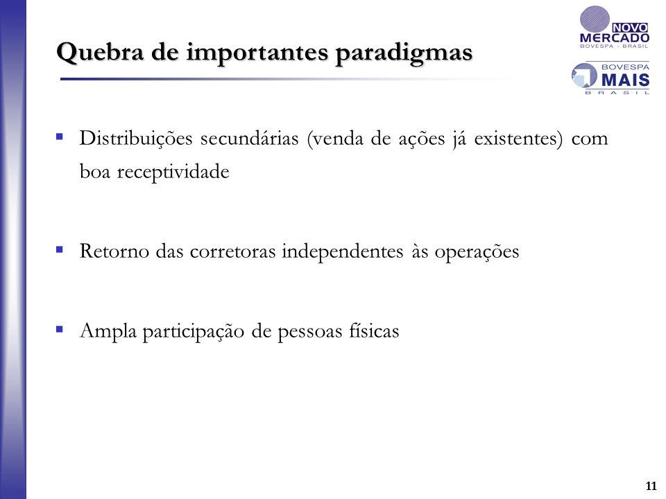 11 Distribuições secundárias (venda de ações já existentes) com boa receptividade Retorno das corretoras independentes às operações Ampla participação